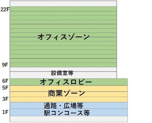 大阪駅西高架エリア開発 フロア構成