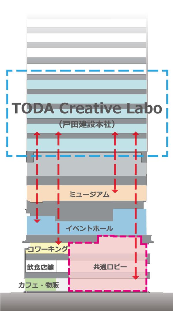 (仮称)新TODAビル計画 断面図