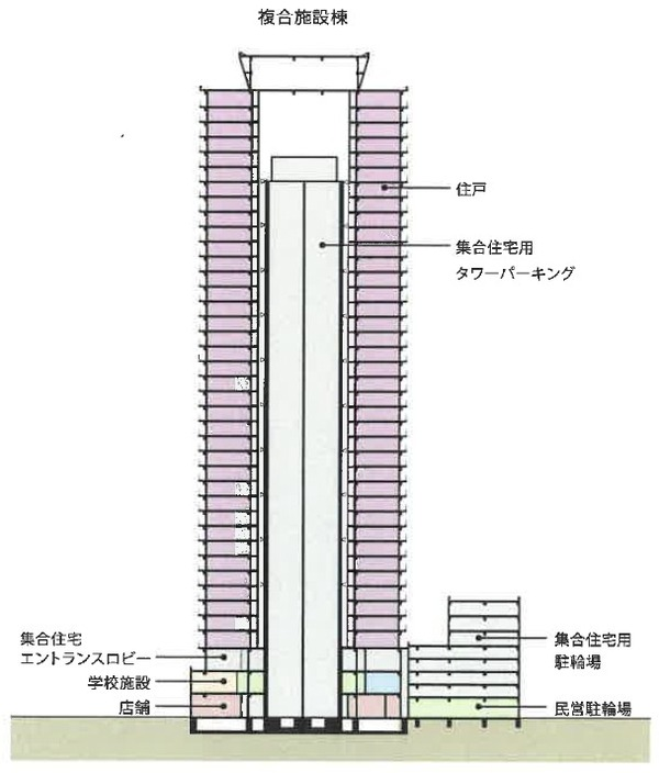 もと淀川区役所跡地等活用事業 断面図