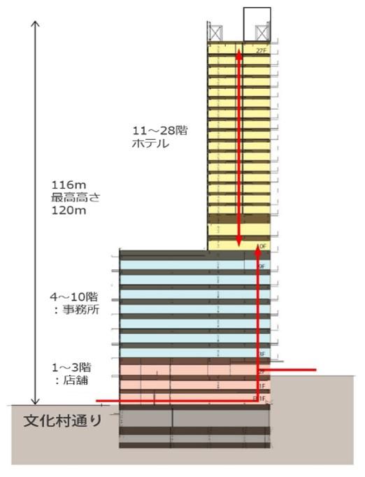 (仮称)渋谷区道玄坂二丁目開発計画 断面構成