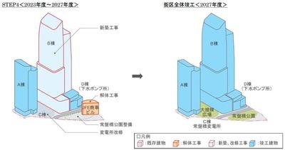 常盤橋街区再開発プロジェクト 段階STEP図