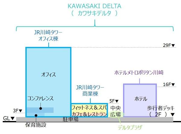 KAWASAKI DELTA  街区構成 断面図
