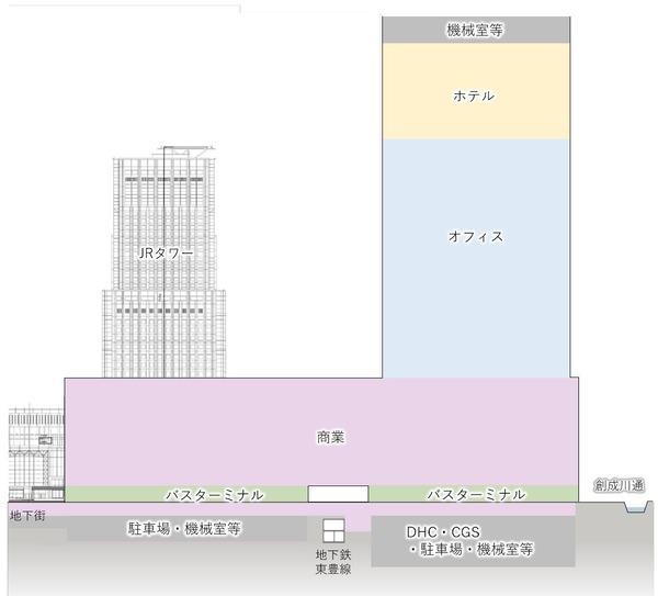 札幌駅交流拠点北5西1・西2地区市街地再開発 施設構成