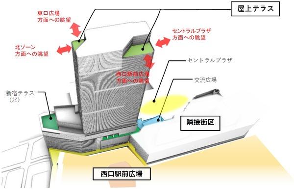 (仮称)新宿駅西口地区開発計画 頂部の見え方