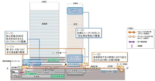 日本橋一丁目東地区 断面イメージ