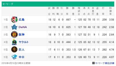 投手力の横浜VS打力の広島とかいう面白い優勝争いwmnwmnwmnwmnwmn