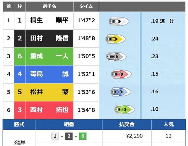 太閤賞5日目4