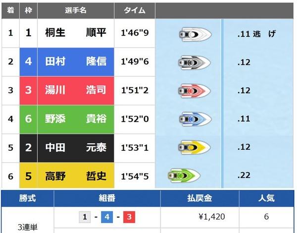 太閤賞6日目 (4)