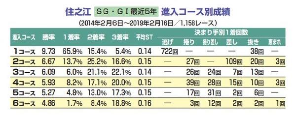 G1太閣勝競走開設63周年記念5