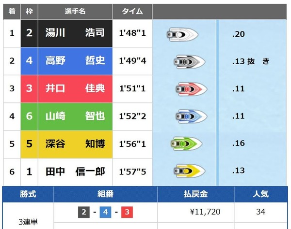 太閤賞5日目3