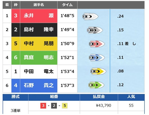 太閤賞6日目 (1)