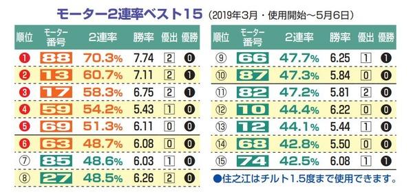 G1太閣勝競走開設63周年記念2