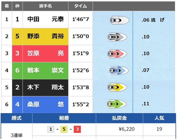 太閤賞5日目2