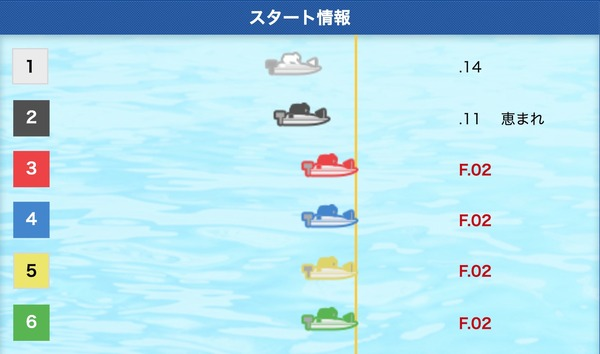 hironaka_12競艇フライングG3,オールレディースリップルカップ,廣中智紗衣,競艇事故