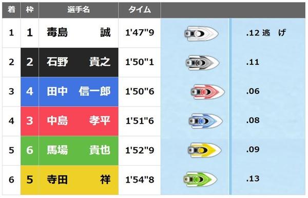 太閤賞2日目 (3)