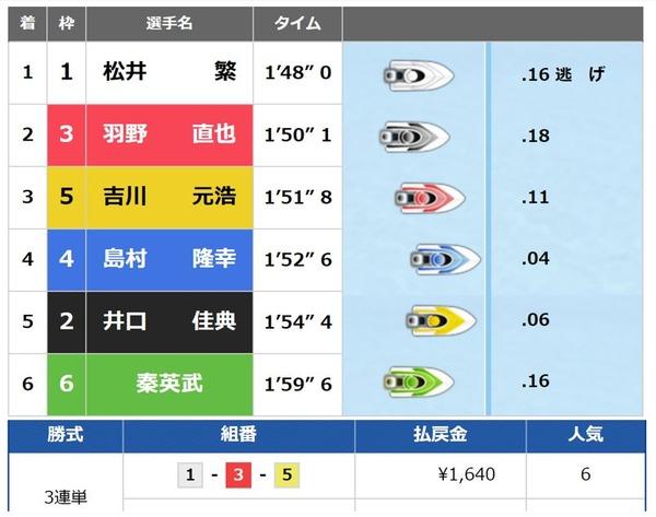 太閤賞6日目 (2)
