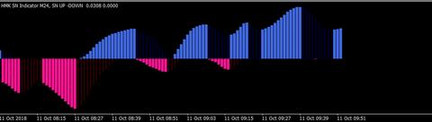 HMK SN Indicator