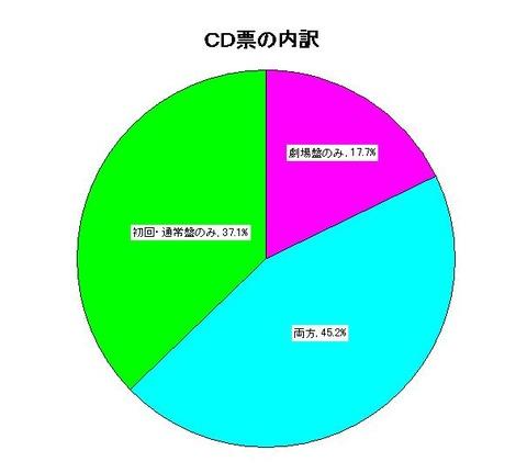 CDの内訳