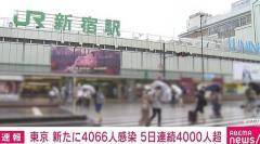 東京都で新たに4066人の感染確認 5日連続で4000人超え