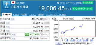 【経済】日経平均株価、一時1万9000円台回復 終値は267円高の1万8991円 賃上げ報道を受け日本経済の好循環を期待