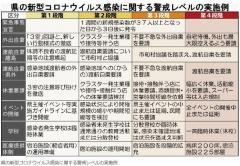 沖縄県のコロナ方針に医師あきれる 移動自粛要請なし「感染拡大を許容した」「来月どうなるかは神頼み」