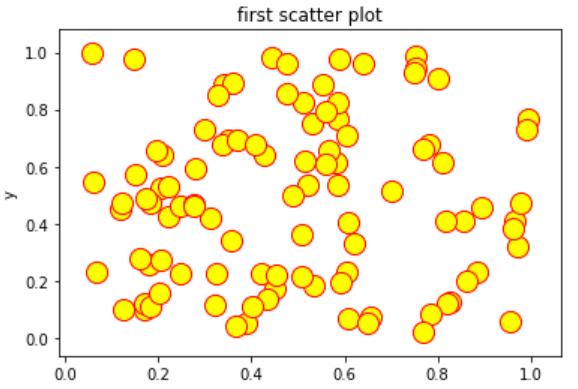 matplotlib 散布図 色変更