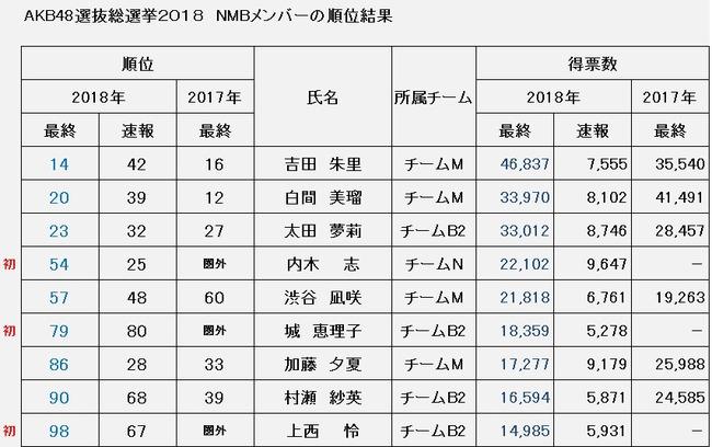 2018総選挙 NMB結果まとめ
