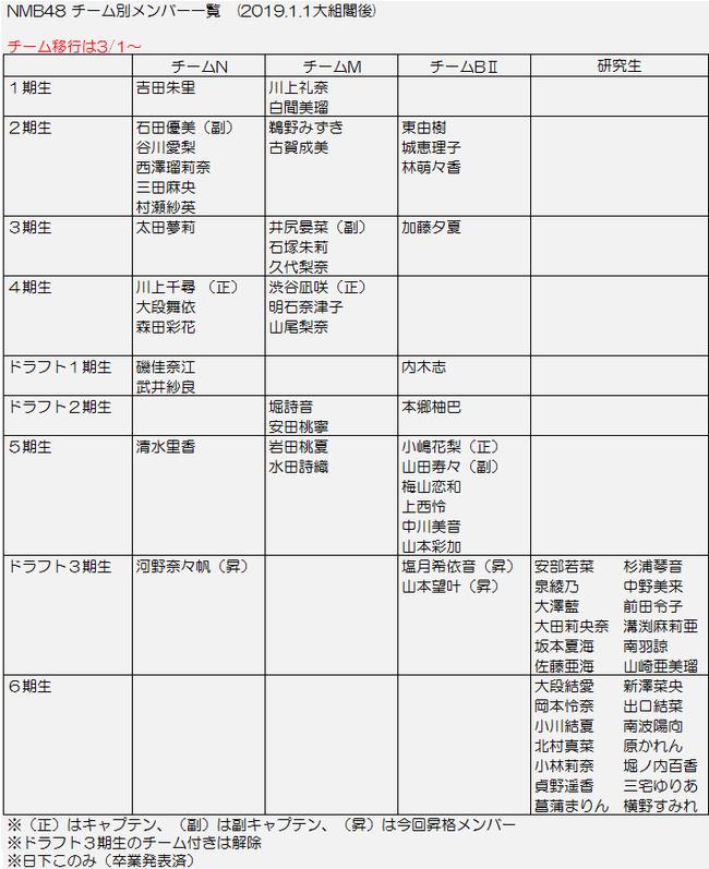 NMB大組閣 19.1.1