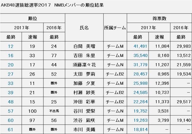 AKB48総選挙2017 NMB最終結果