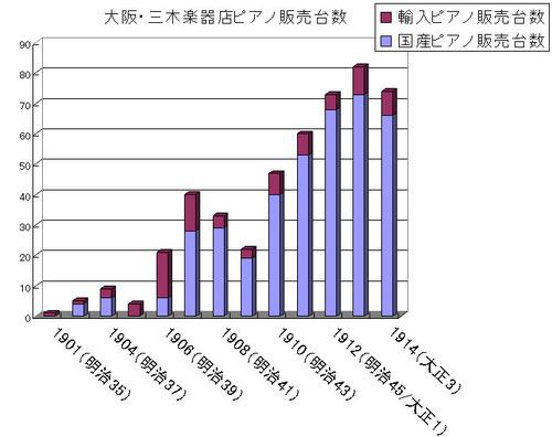 年(平成 全国楽器製造協会 楽器生産統計調査表
