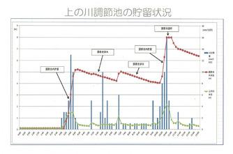 上の川水量データ