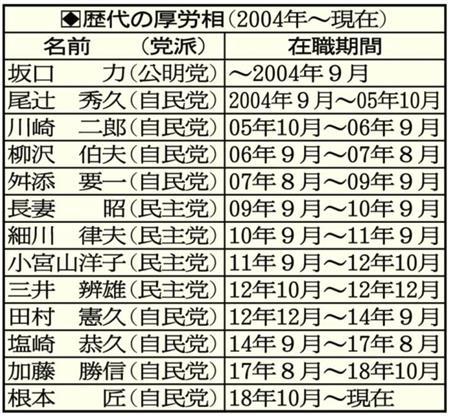 厚労省、失業保険を2015万人に過小に払ってたことが判明、これ日本の財政ガチでやばいよな