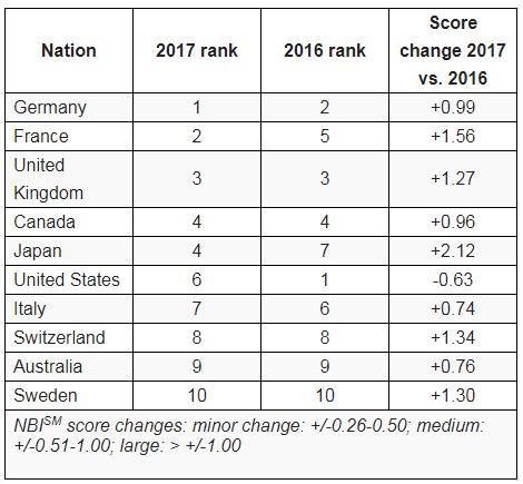 国家ブランド指数 米がトップから6位に転落、ドイツが首位 2位フランス 日本は4位