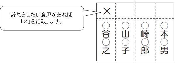 【広島】国民審査の投票用紙、最高裁判事の名前「晶」を「昌」と誤記…1200万円かけて刷り直し
