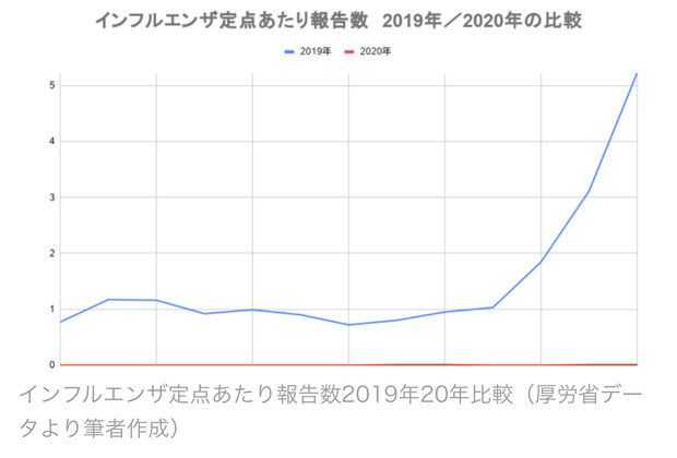 日本のインフルエンザさん、去年の1/600に激減 「ツインデミック」ならずパさん落胆へ