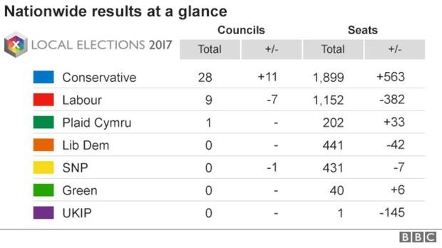 イギリス統一地方選挙、メイ首相の保守党が563議席増の圧勝 極左コービンの労働党と極右UKIPは壊滅