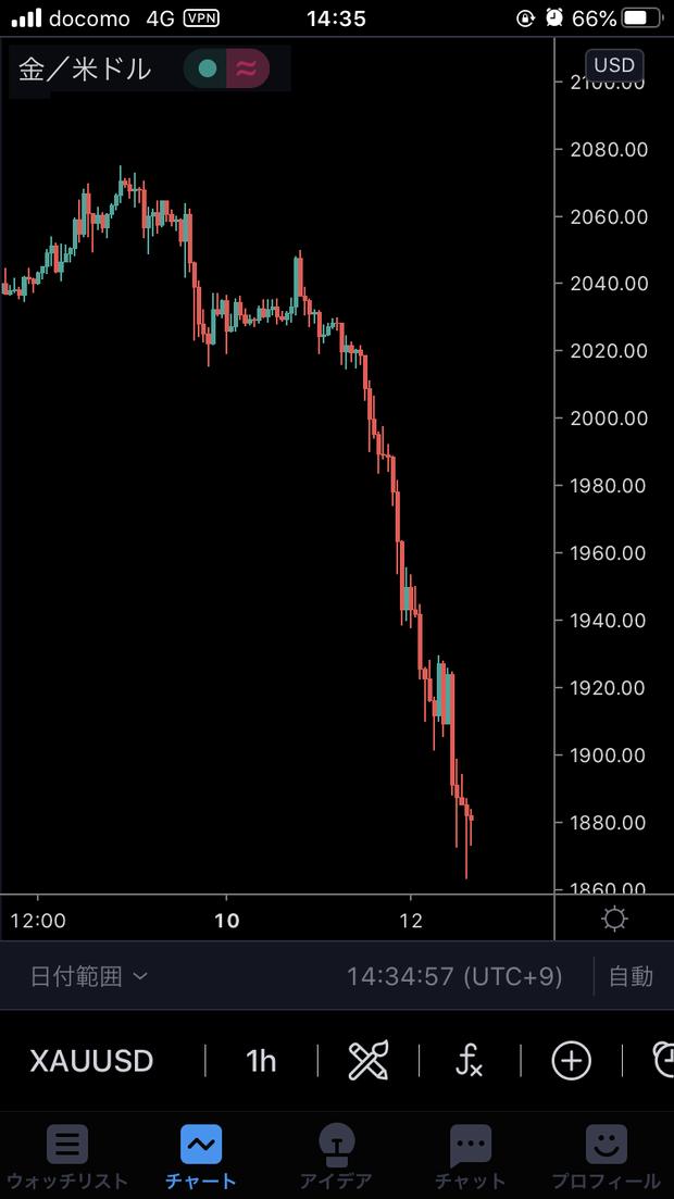 【超絶悲報】ゴールド(金)が暴落 2075ドル→1875ドルに