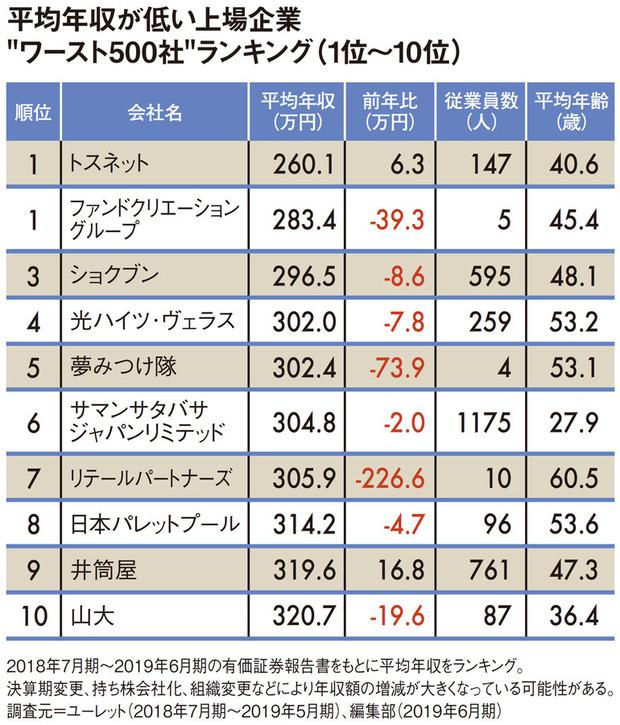 【決定!】平均年収が低いワースト500社ランキング2019発表!ワースト10社の平均年収は301万円へ