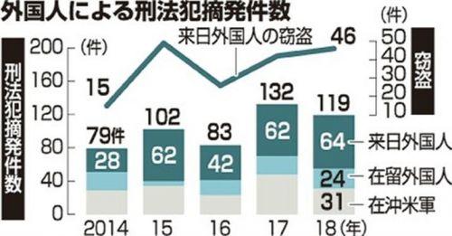 沖縄訪れた外国人の窃盗犯罪、5年で3倍超