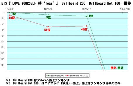 """BTSの欧米メディア評価「曲を聞いたすぐ後でも記憶も印象も残らない」…全米1位の""""異常""""なカラクリ、新曲の売上はパッとせず"""
