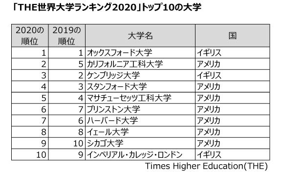 大学ランキング200 日本は東大・京大の2校のみ。中国7校、韓国6校、香港5校