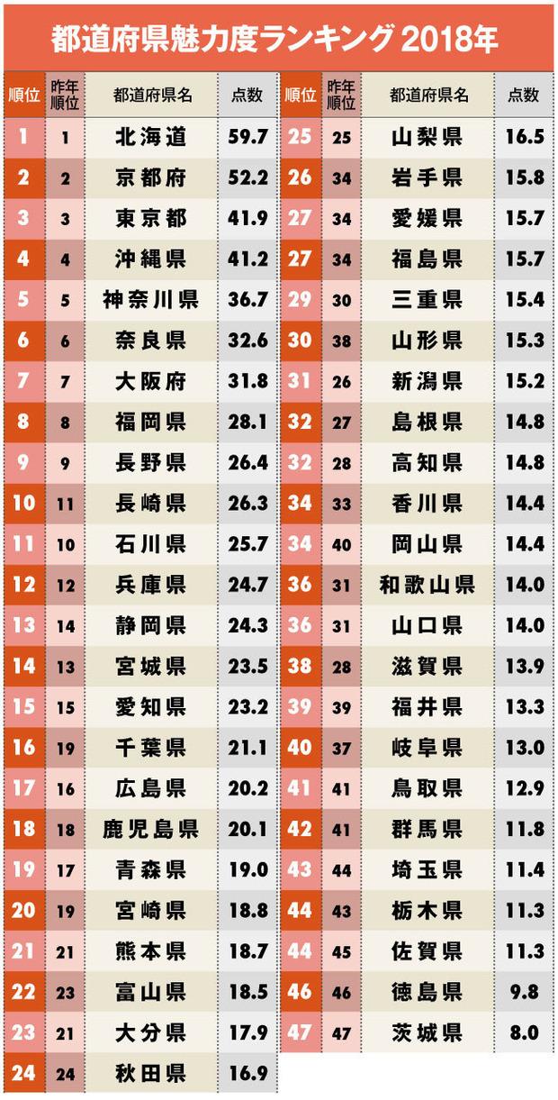 都道府県の魅力度2018 1位北海道 2位京都 ビリは茨城