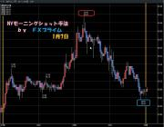 NYモーニングショット手法 FXプライム 10万通貨 1.7