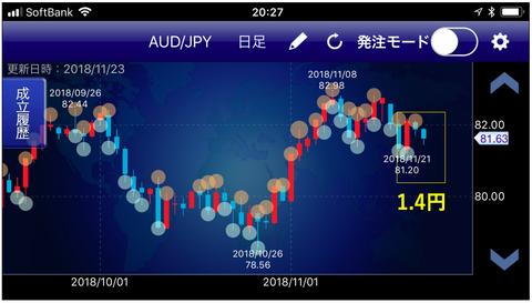 AUD円成立