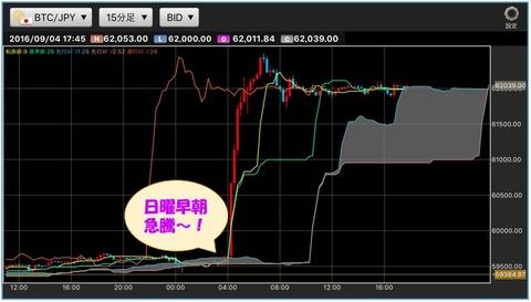 ビットコイン円15分足
