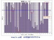 magin go式 LDNC手法PIPSグラフ