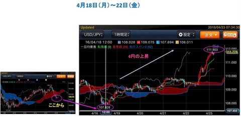 ドル円の動4月2