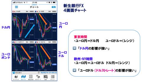 4画面チャート