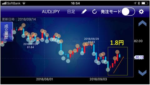 豪ドル円トラリピ2