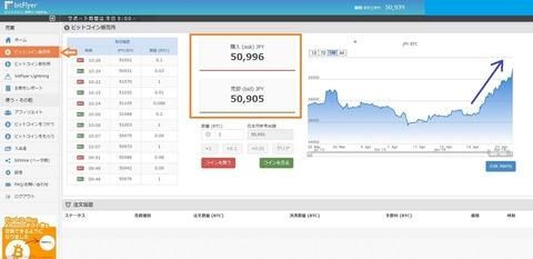 ビットコイン上昇424